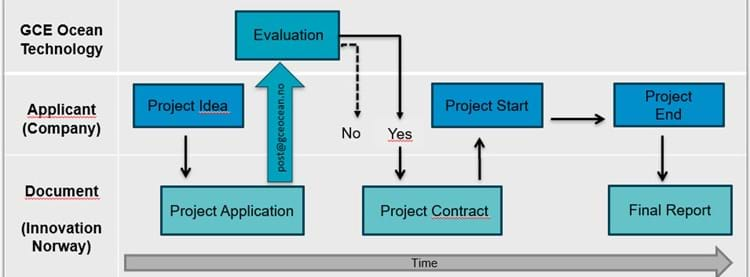 The figure illustrates the project process in GCE Ocean Technology.